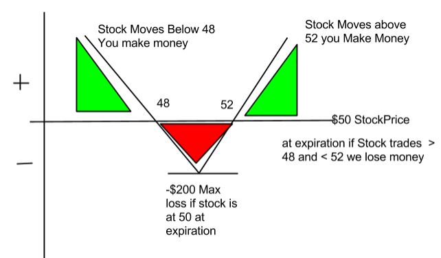 option straddles explained